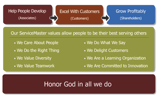 servicemaster core objectives