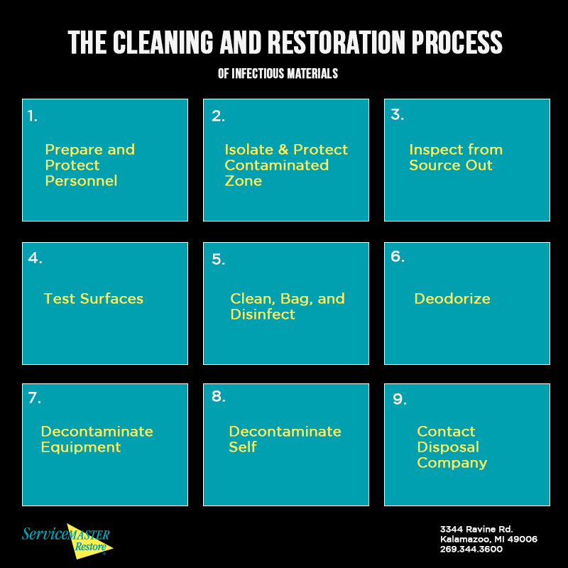 cleaning-and-restoration-process-for-biohazard-cleanup